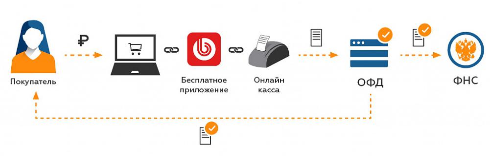 В Саратовской области предпринимателей научат пользоваться